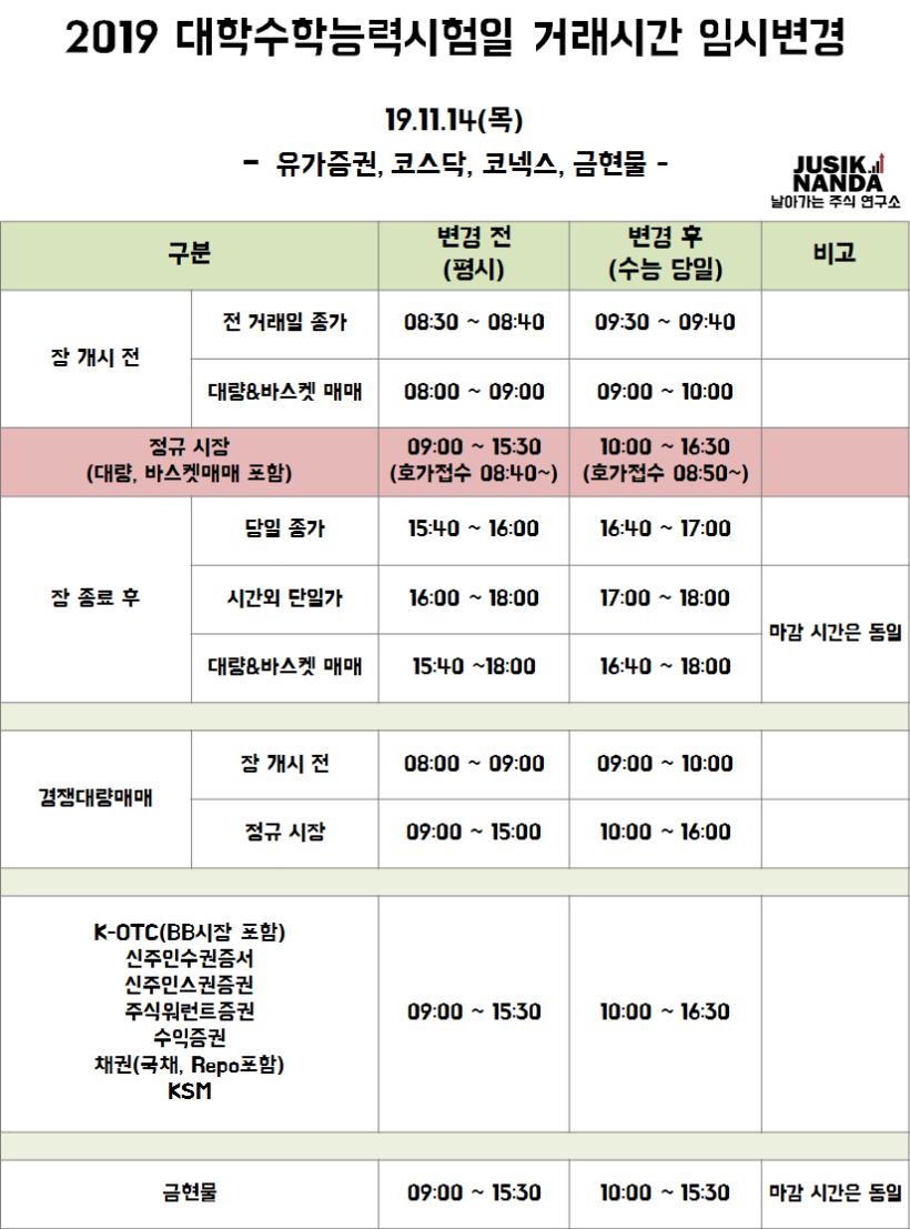 [2019 수능일] 거래시간 임시변경 (주식난다).png